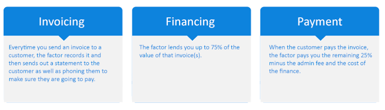 Understanding Invoice Discounting And Factoring Finfind - Government invoice factoring